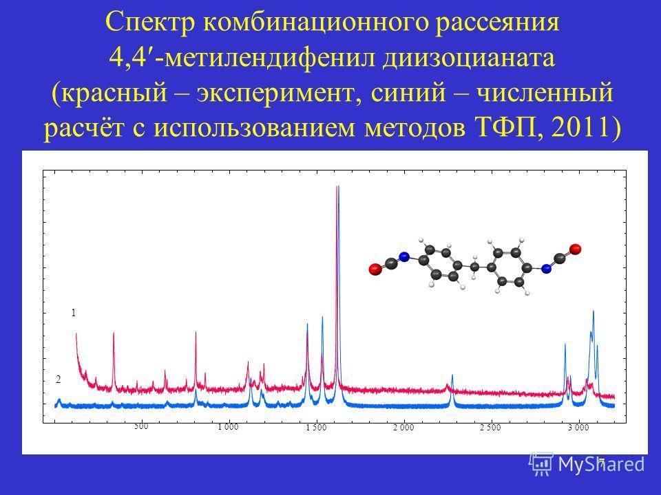7 Спектр комбинационного рассеяния 4,4 -метилендифенил диизоцианата (красный – эксперимент, синий – численный расчёт с использованием методов ТФП, 2011) ν, см –1