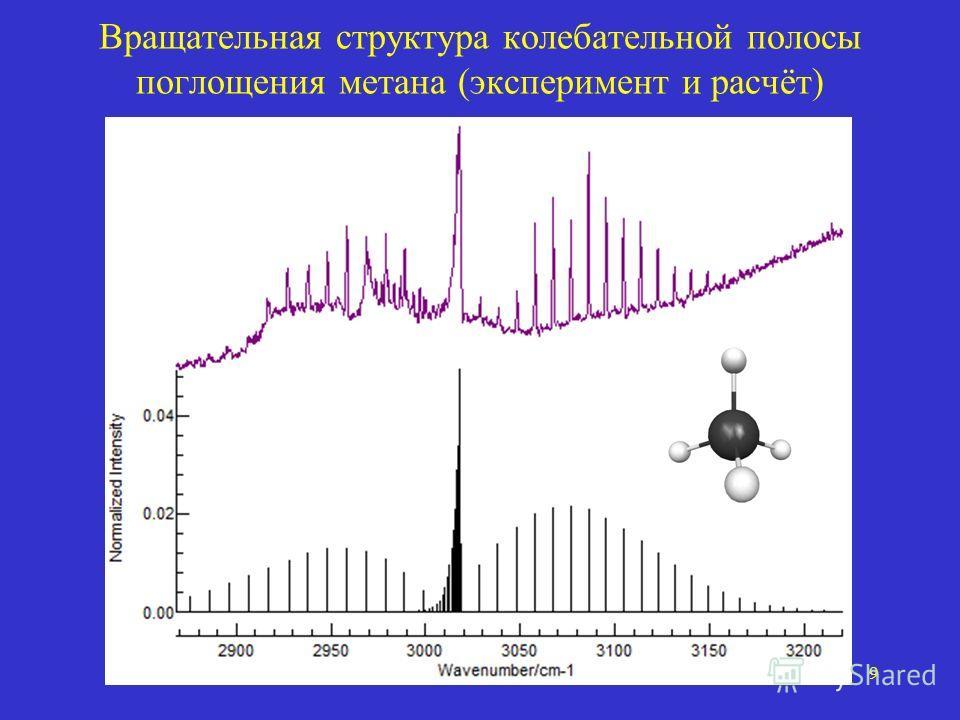 9 Вращательная структура колебательной полосы поглощения метана (эксперимент и расчёт)