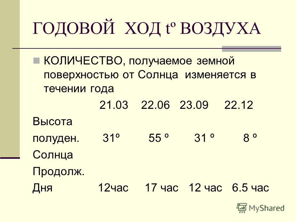 ГОДОВОЙ ХОД tº ВОЗДУХА КОЛИЧЕСТВО, получаемое земной поверхностью от Солнца изменяется в течении года 21.03 22.06 23.09 22.12 Высота полуден. 31º 55 º 31 º 8 º Солнца Продолж. Дня 12час 17 час 12 час 6.5 час