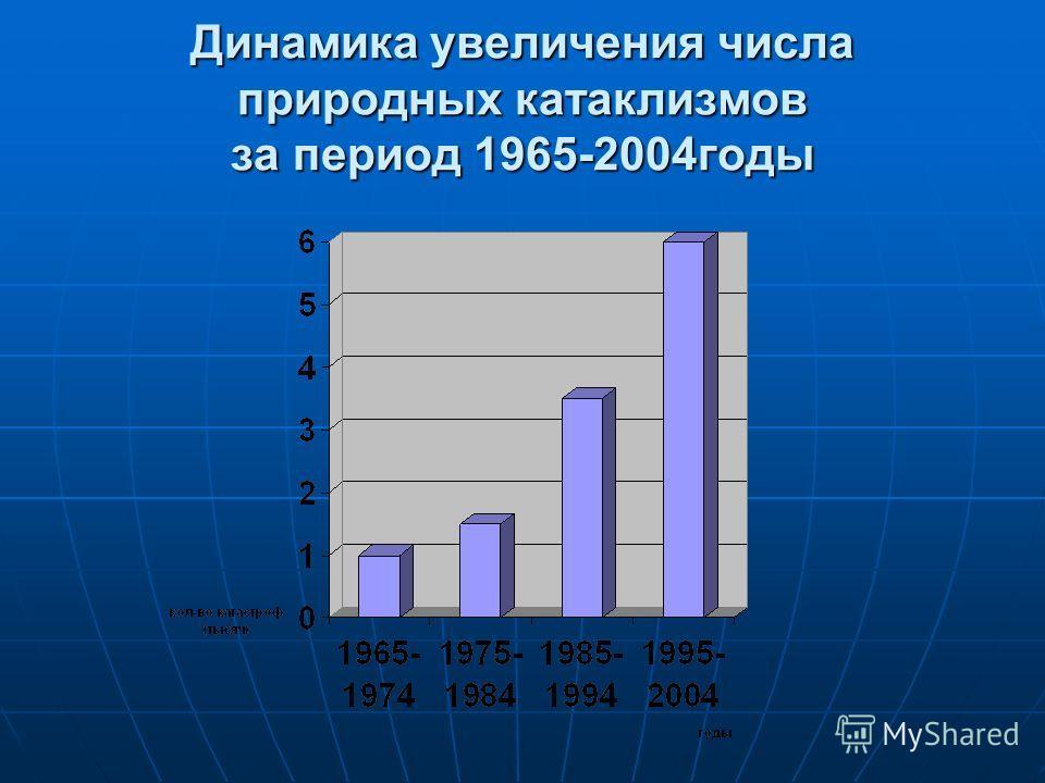 Динамика увеличения числа природных катаклизмов за период 1965-2004годы