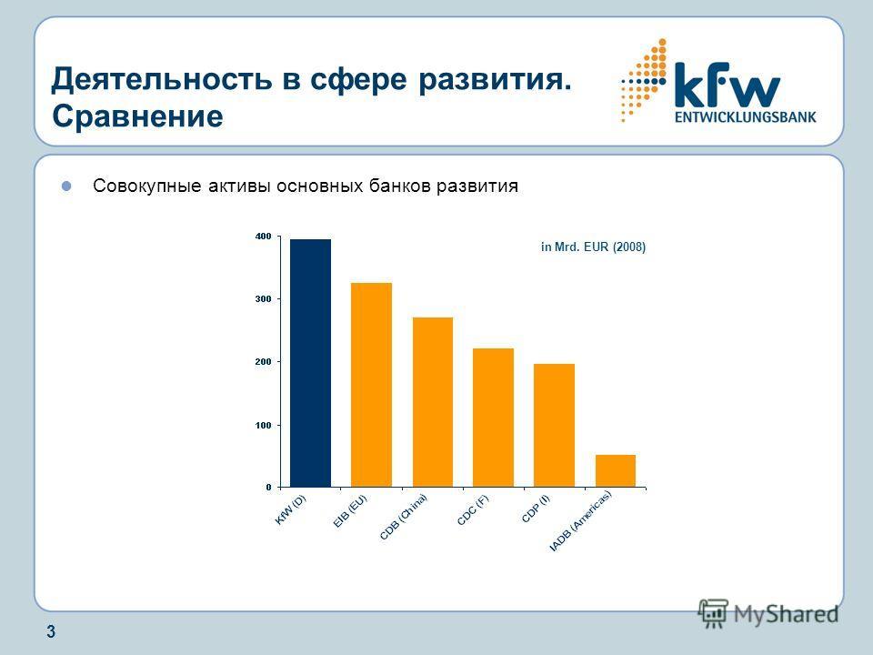 3 Деятельность в сфере развития. Сравнение Совокупные активы основных банков развития KfW im Vergleich in Mrd. EUR (2008)