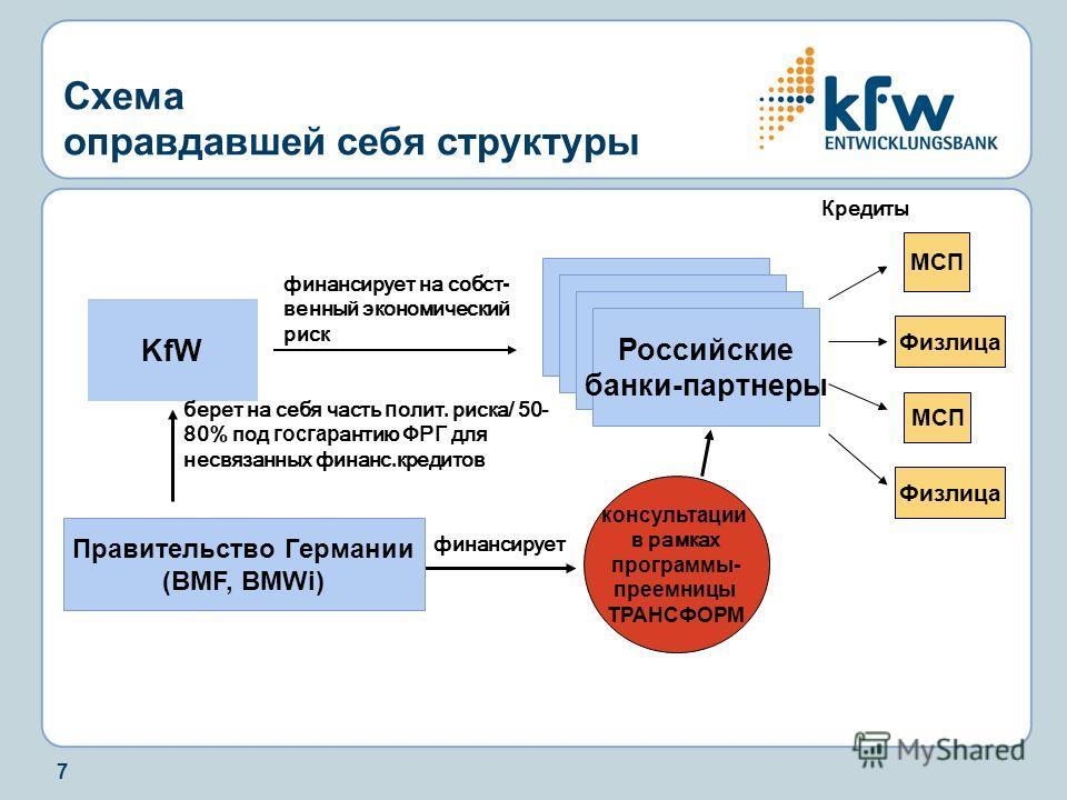 7 финансирует на собст - венный экономический риск МСП К редиты консультации в рамках программы- преемницы ТРАНСФОРМ KfW Российские банки-партнеры берет на себя часть п олит. риска/ 50- 80% под госгар антию ФРГ для несвязанных финанс. кредитов финанс
