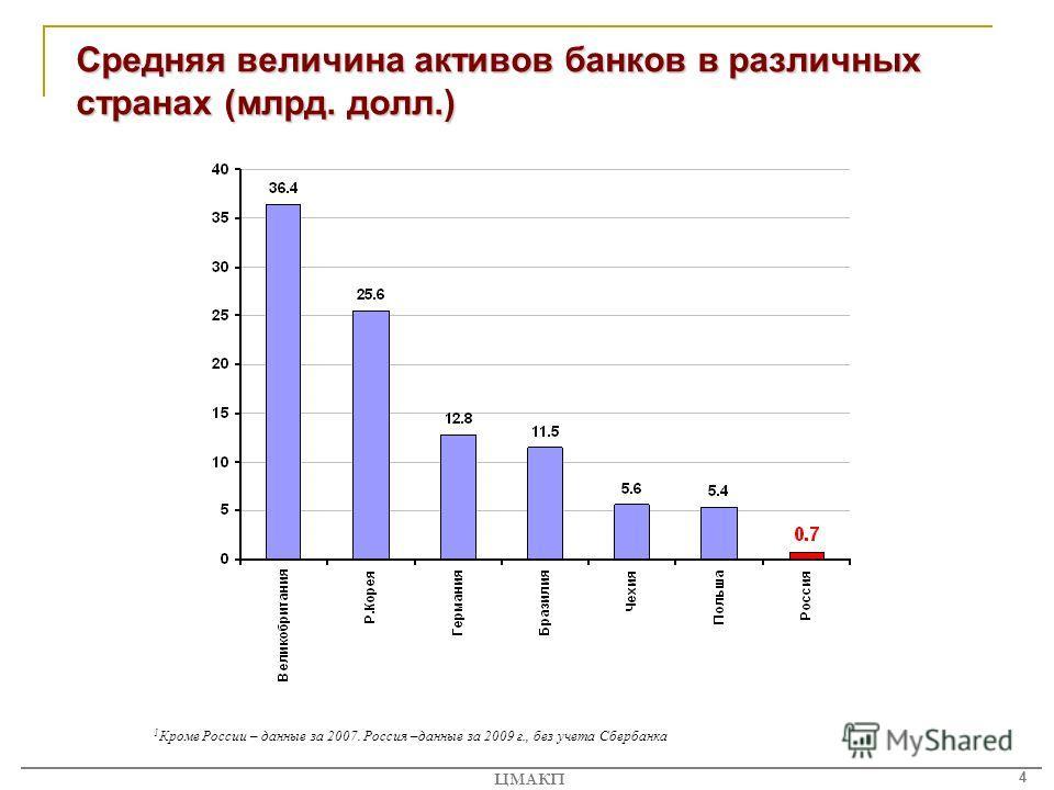 4 ЦМАКП Средняя величина активов банков в различных странах (млрд. долл.) 1 Кроме России – данные за 2007. Россия –данные за 2009 г., без учета Сбербанка