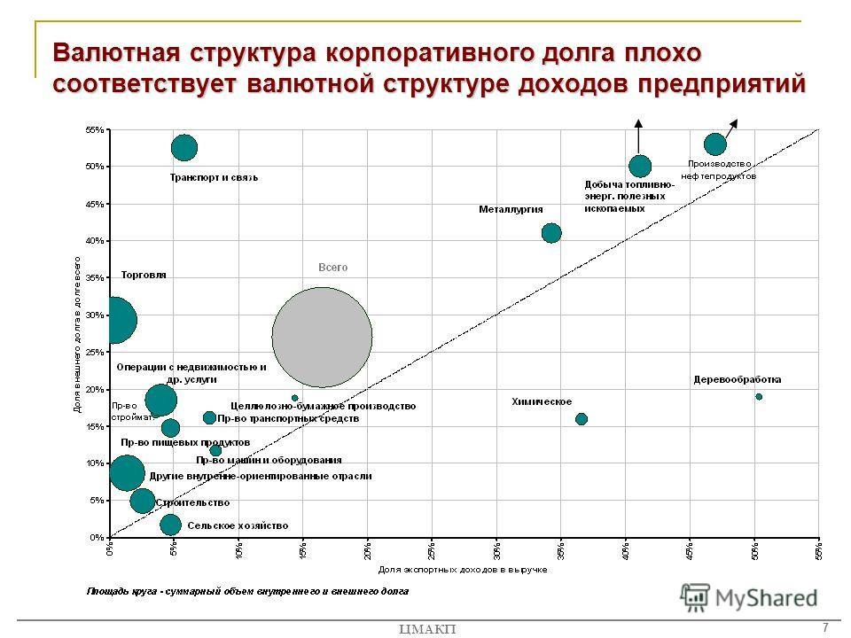 7 ЦМАКП Валютная структура корпоративного долга плохо соответствует валютной структуре доходов предприятий