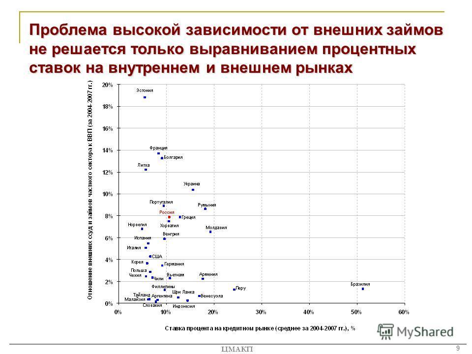 9 ЦМАКП Проблема высокой зависимости от внешних займов не решается только выравниванием процентных ставок на внутреннем и внешнем рынках