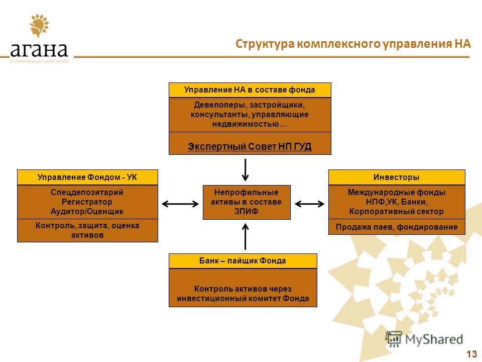 Структура комплексного управления НА 13 Контроль активов через инвестиционный комитет Фонда Экспертный Совет НП ГУД Инвесторы Непрофильные активы в составе ЗПИФ Контроль, защита, оценка активов Управление Фондом - УК Спецдепозитарий Регистратор Аудит