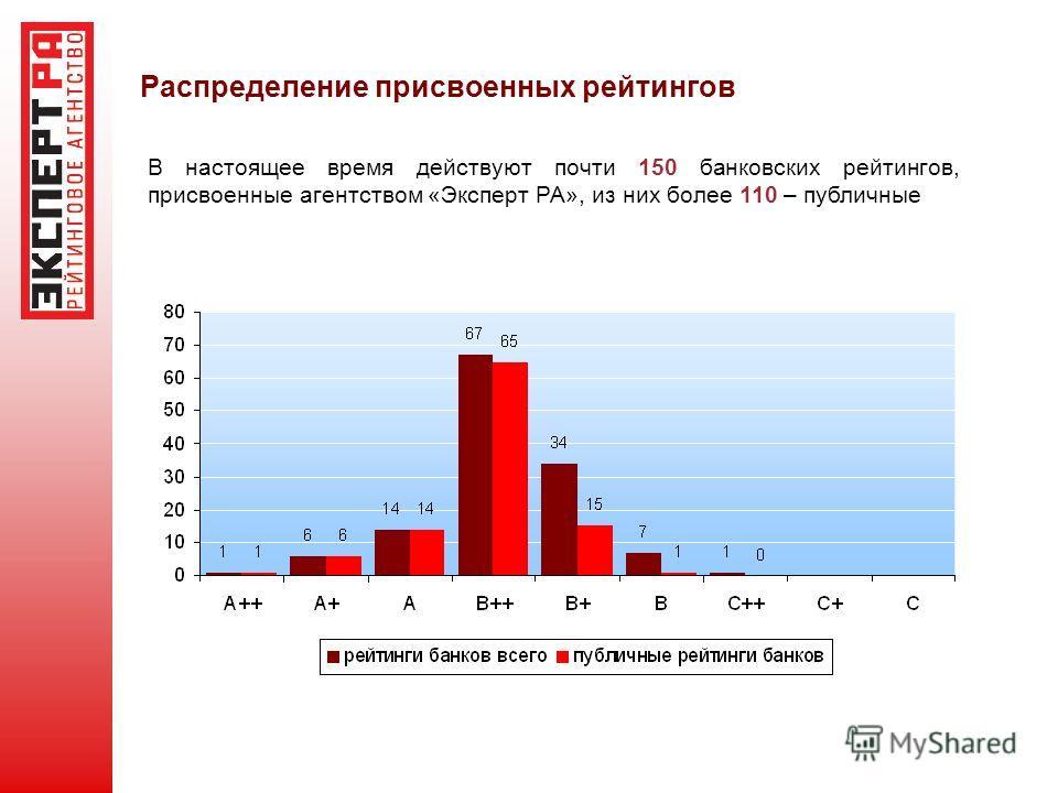 Распределение присвоенных рейтингов В настоящее время действуют почти 150 банковских рейтингов, присвоенные агентством «Эксперт РА», из них более 110 – публичные