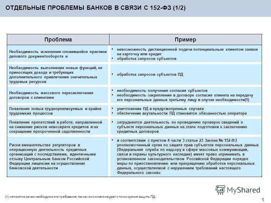 0 Карл Сумманен комитет по банковским информационным технологиям Ассоциации региональных банков России 12-й Национальный форум информационной безопасности