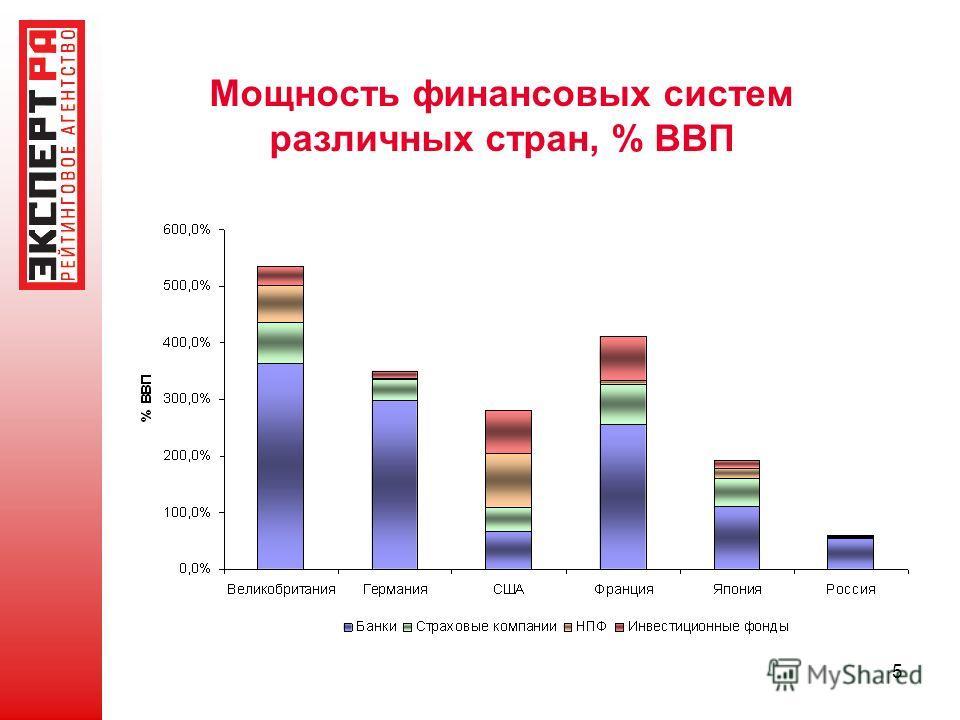 5 Мощность финансовых систем различных стран, % ВВП