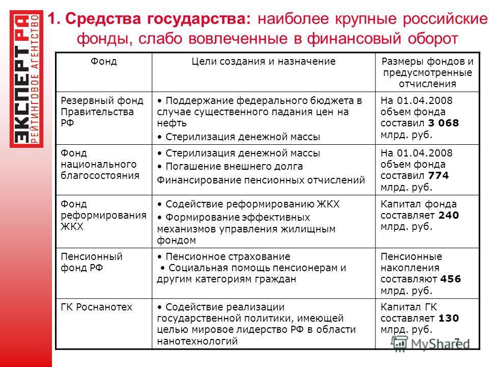 7 1. Средства государства: наиболее крупные российские фонды, слабо вовлеченные в финансовый оборот ФондЦели создания и назначениеРазмеры фондов и предусмотренные отчисления Резервный фонд Правительства РФ Поддержание федерального бюджета в случае су
