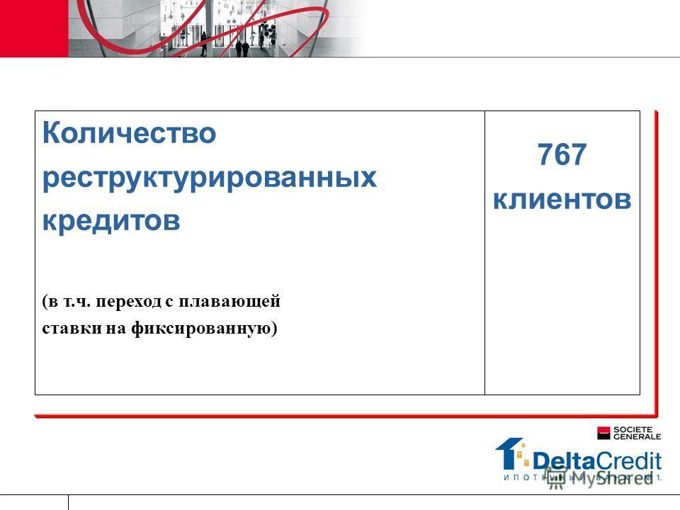767 клиентов Количество реструктурированных кредитов (в т.ч. переход с плавающей ставки на фиксированную)