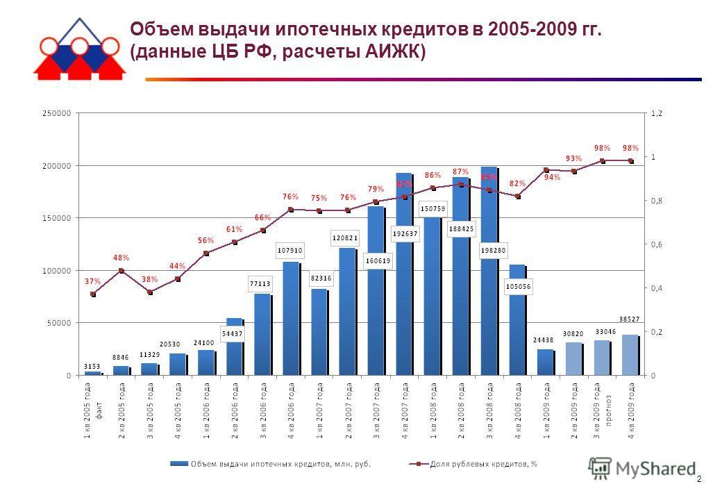 2 Объем выдачи ипотечных кредитов в 2005-2009 гг. (данные ЦБ РФ, расчеты АИЖК)