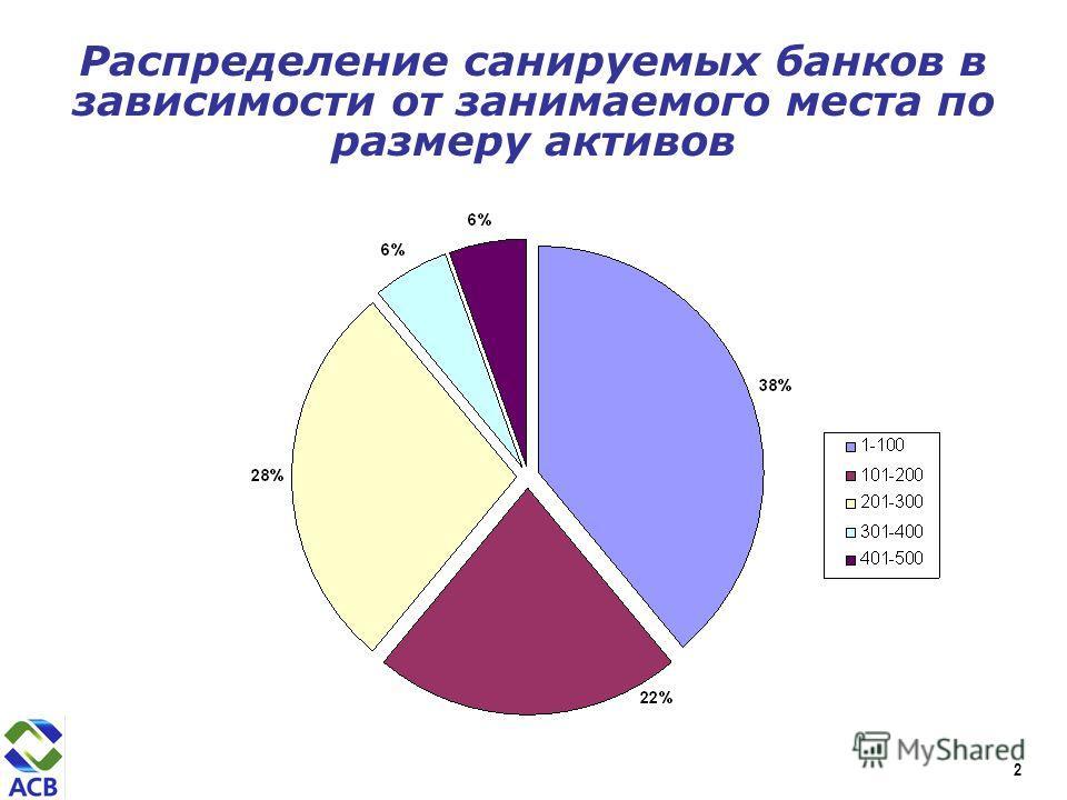 Распределение санируемых банков в зависимости от занимаемого места по размеру активов 2