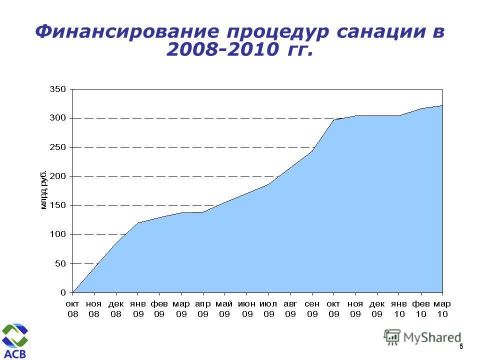 Финансирование процедур санации в 2008-2010 гг. 5