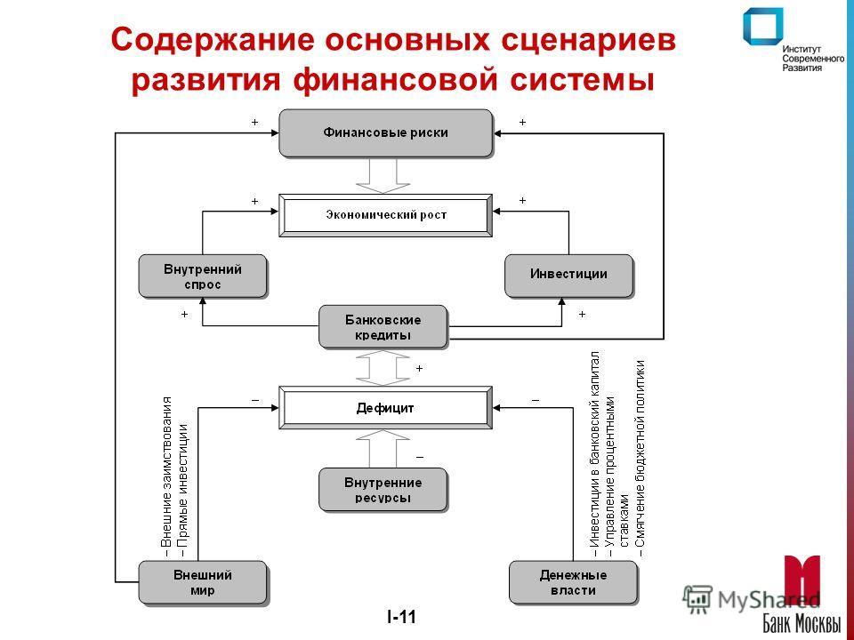 I-11 Содержание основных сценариев развития финансовой системы