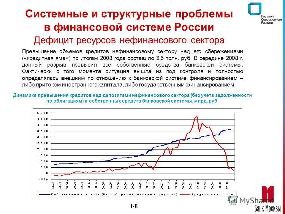 I-8 Системные и структурные проблемы в финансовой системе России Дефицит ресурсов нефинансового сектора Превышение объемов кредитов нефинансовому сектору над его сбережениями («кредитная яма») по итогам 2008 года составило 3,5 трлн. руб. В середине 2