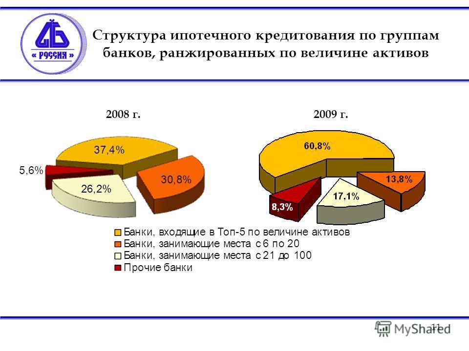 11 Структура ипотечного кредитования по группам банков, ранжированных по величине активов 2008 г. 2009 г.