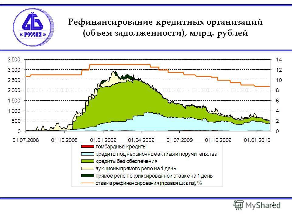 2 Рефинансирование кредитных организаций (объем задолженности), млрд. рублей