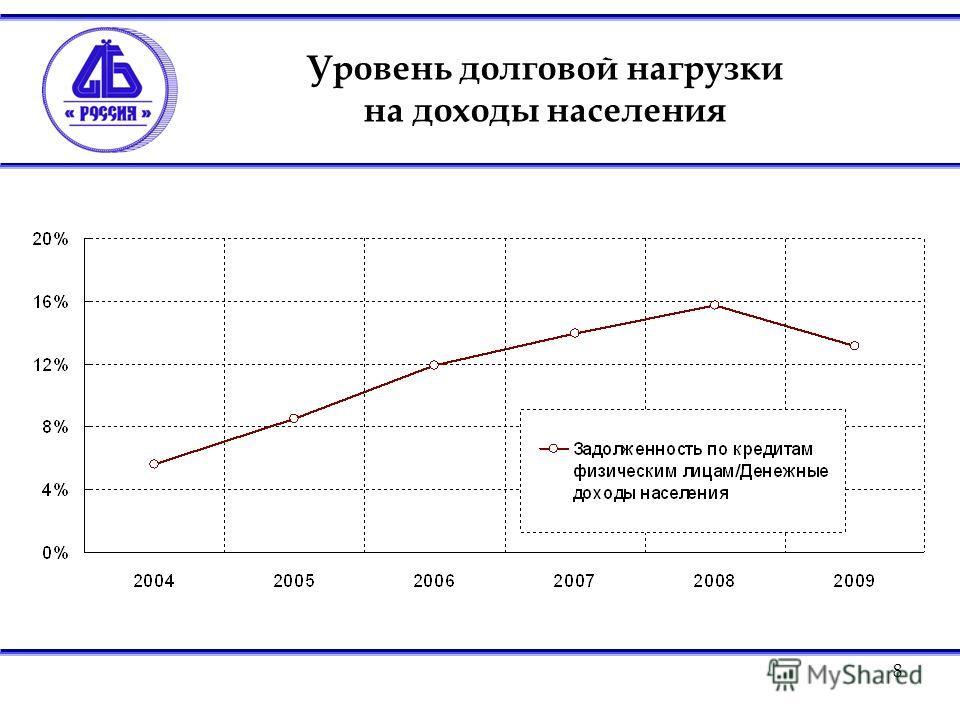 8 Уровень долговой нагрузки на доходы населения