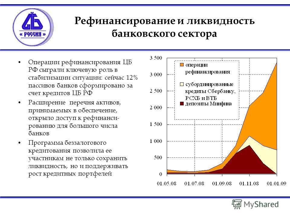 Рефинансирование и ликвидность банковского сектора Операции рефинансирования ЦБ РФ сыграли ключевую роль в стабилизации ситуации: сейчас 12% пассивов банков сформировано за счет кредитов ЦБ РФ Расширение перечня активов, принимаемых в обеспечение, от