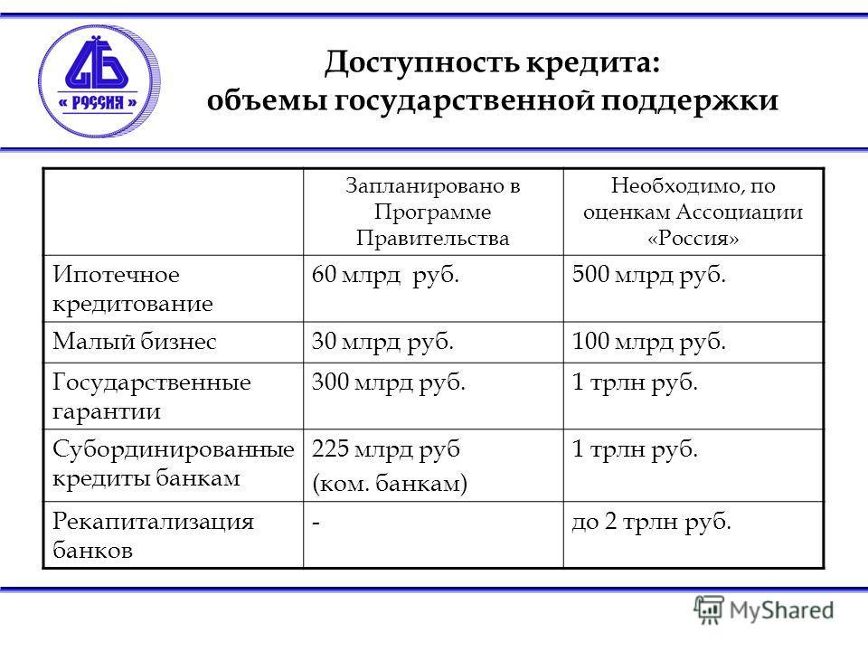 Доступность кредита: объемы государственной поддержки Запланировано в Программе Правительства Необходимо, по оценкам Ассоциации «Россия» Ипотечное кредитование 60 млрд руб.500 млрд руб. Малый бизнес30 млрд руб.100 млрд руб. Государственные гарантии 3