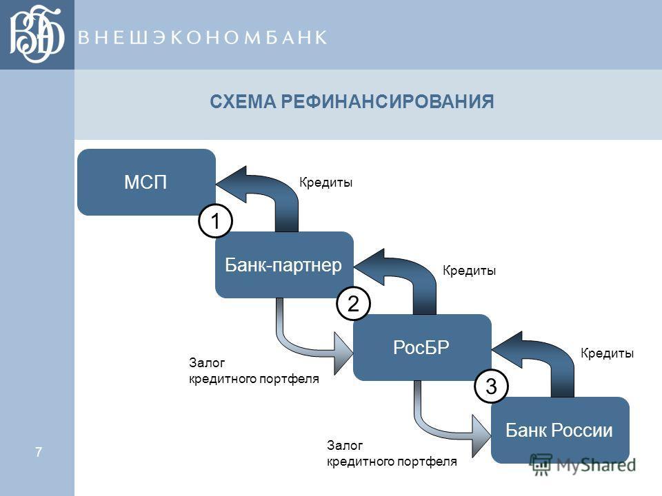 7 СХЕМА РЕФИНАНСИРОВАНИЯ Банк России РосБР Банк-партнер МСП 1 2 3 Залог кредитного портфеля Залог кредитного портфеля Кредиты