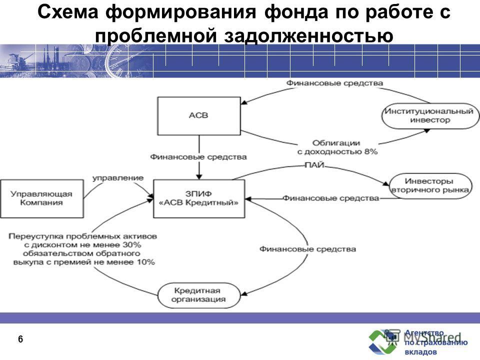 Схема формирования фонда по работе с проблемной задолженностью 6