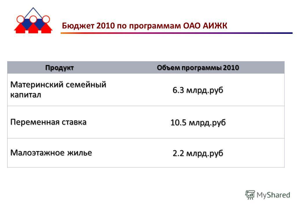 Бюджет 2010 по программам ОАО АИЖК Продукт Объем программы 2010 Материнский семейный капитал 6.3 млрд.руб Переменная ставка 10.5 млрд.руб Малоэтажное жилье 2.2 млрд.руб