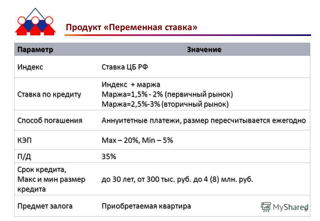 Продукт «Переменная ставка» ПараметрЗначение Индекс Ставка ЦБ РФ Ставка по кредиту Индекс + маржа Маржа=1,5% - 2% (первичный рынок) Маржа=2,5%-3% (вторичный рынок) Способ погашения Аннуитетные платежи, размер пересчитывается ежегодно КЭП Max – 20%, M