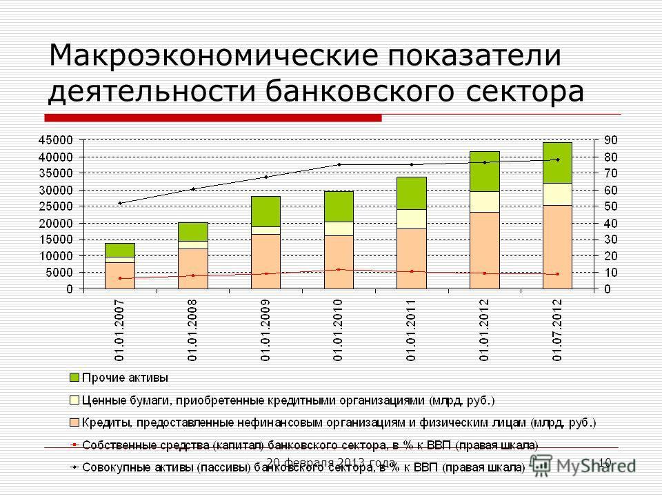 10 Макроэкономические показатели деятельности банковского сектора 20 февраля 2013 года