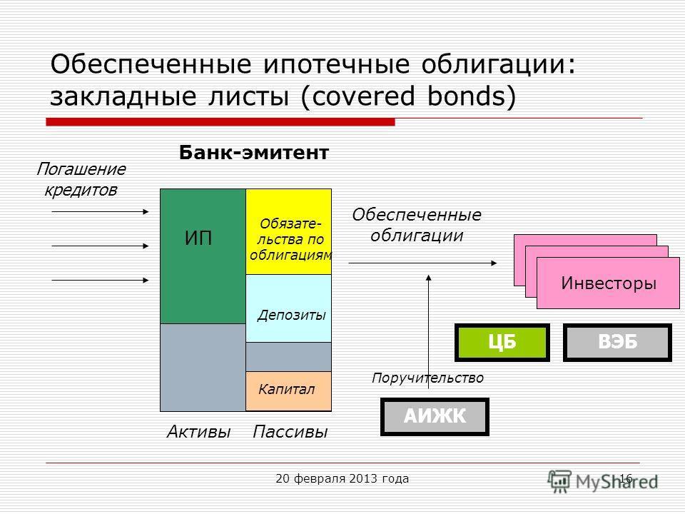 Обеспеченные ипотечные облигации: закладные листы (covered bonds) Обеспеченные облигации ИП АктивыПассивы Инвесторы Банк-эмитент Депозиты Обязате- льства по облигациям Капитал Погашение кредитов ЦБВЭБ АИЖК Поручительство 1620 февраля 2013 года