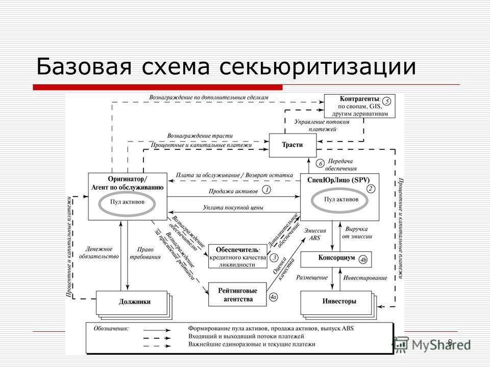 20 февраля 2013 года8 Базовая схема секьюритизации