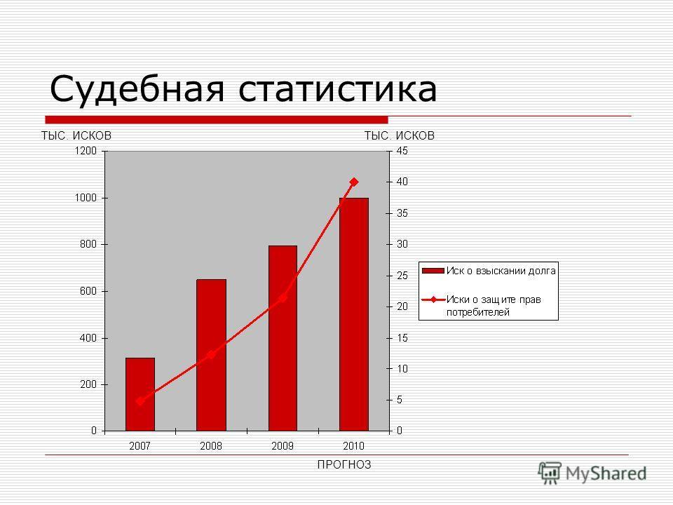 Судебная статистика ПРОГНОЗ ТЫС. ИСКОВ