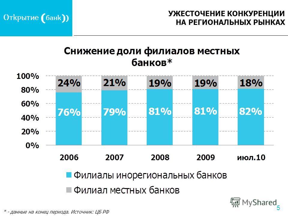5 УЖЕСТОЧЕНИЕ КОНКУРЕНЦИИ НА РЕГИОНАЛЬНЫХ РЫНКАХ * - данные на конец периода. Источник: ЦБ РФ
