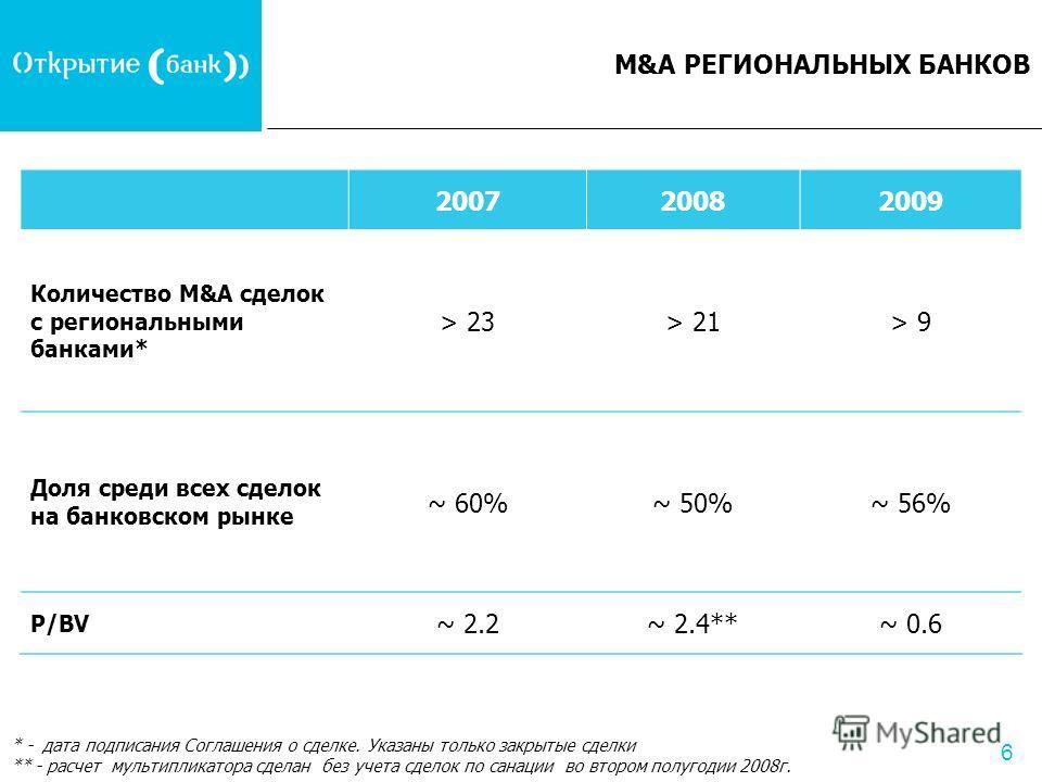 6 M&A РЕГИОНАЛЬНЫХ БАНКОВ 200720082009 Количество M&A сделок с региональными банками* > 23> 21> 9 Доля среди всех сделок на банковском рынке ~ 60%~ 50%~ 56% P/BV ~ 2.2~ 2.4**~ 0.6 * - дата подписания Соглашения о сделке. Указаны только закрытые сделк