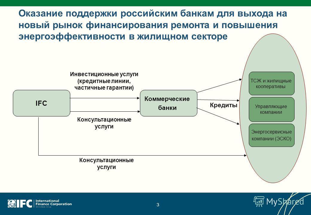 3 IFC Коммерческие банки Инвестиционные услуги (кредитные линии, частичные гарантии) Консультационные услуги Кредиты Оказание поддержки российским банкам для выхода на новый рынок финансирования ремонта и повышения энергоэффективности в жилищном сект