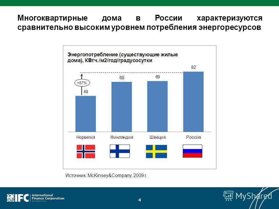 4 Многоквартирные дома в России характеризуются сравнительно высоким уровнем потребления энергоресурсов +67% Источник: McKinsey&Company, 2009 г.
