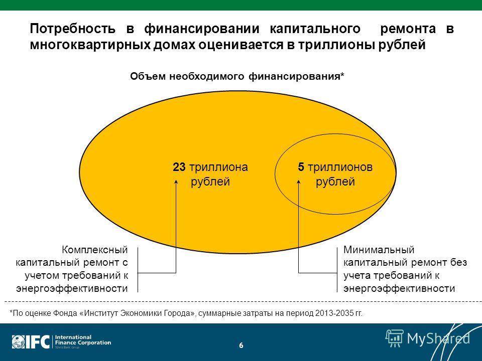 6 Потребность в финансировании капитального ремонта в многоквартирных домах оценивается в триллионы рублей 5 триллионов рублей 23 триллиона рублей Объем необходимого финансирования* Комплексный капитальный ремонт с учетом требований к энергоэффективн