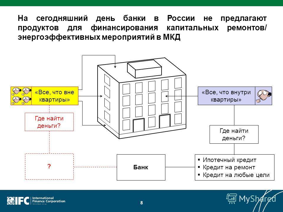 8 На сегодняшний день банки в России не предлагают продуктов для финансирования капитальных ремонтов/ энергоэффективных мероприятий в МКД «Все, что внутри квартиры» Где найти деньги? «Все, что вне квартиры» Ипотечный кредит Кредит на ремонт Кредит на
