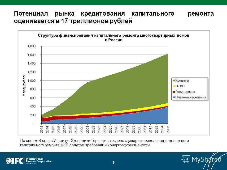 9 Потенциал рынка кредитования капитального ремонта оценивается в 17 триллионов рублей По оценке Фонда «Институт Экономики Города» на основе сценария проведения комплексного капитального ремонта МКД с учетом требований к энергоэффективности.