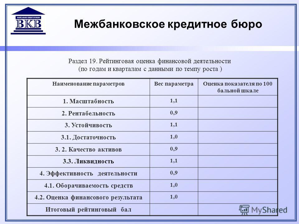 Межбанковское кредитное бюро Раздел 19. Рейтинговая оценка финансовой деятельности (по годам и кварталам с данными по темпу роста ) Наименование параметровВес параметраОценка показателя по 100 бальной шкале 1. Масштабность 1,1 2. Рентабельность 0,9 3