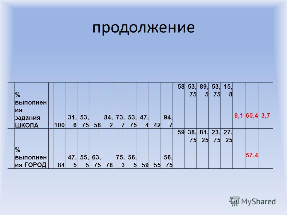 продолжение % выполнен ия задания ШКОЛА 100 31, 6 53, 7558 84, 2 73, 7 53, 75 47, 442 94, 7 5853, 75 89, 5 53, 75 15, 8 9,160,43,7 % выполнен ия ГОРОД 84 47, 5 55, 5 63, 7578 75, 3 56, 55955 56, 75 5938, 75 81, 25 23, 75 27, 25 57,4
