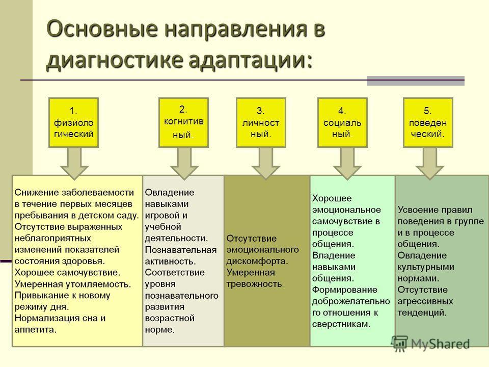 Основные направления в диагностике адаптации: 1. физиоло гический 2. когнитив ный. 3. личност ный. 4. социаль ный. 5. поведен ческий.