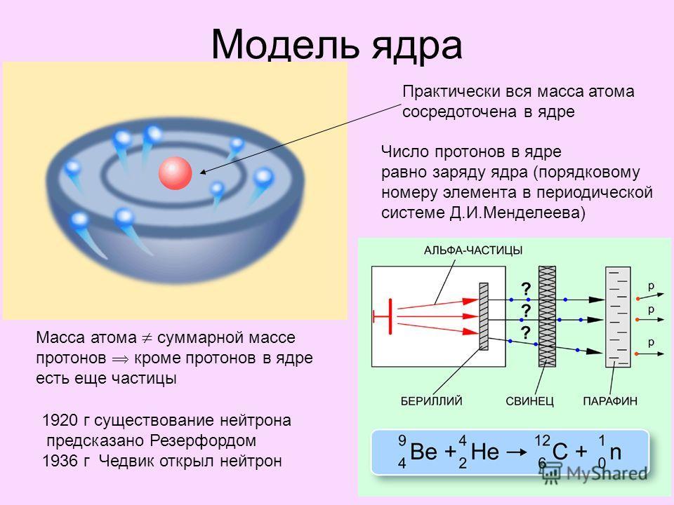 Модель ядра Практически вся масса атома сосредоточена в ядре Число протонов в ядре равно заряду ядра (порядковому номеру элемента в периодической системе Д.И.Менделеева) Масса атома суммарной массе протонов кроме протонов в ядре есть еще частицы 1920