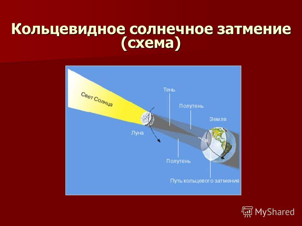 Кольцевидное солнечное затмение (схема)