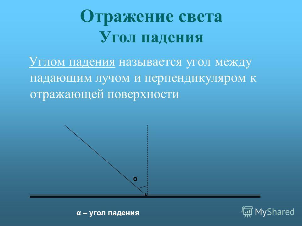 Отражение света Угол падения Углом падения называется угол между падающим лучом и перпендикуляром к отражающей поверхности α α – угол падения