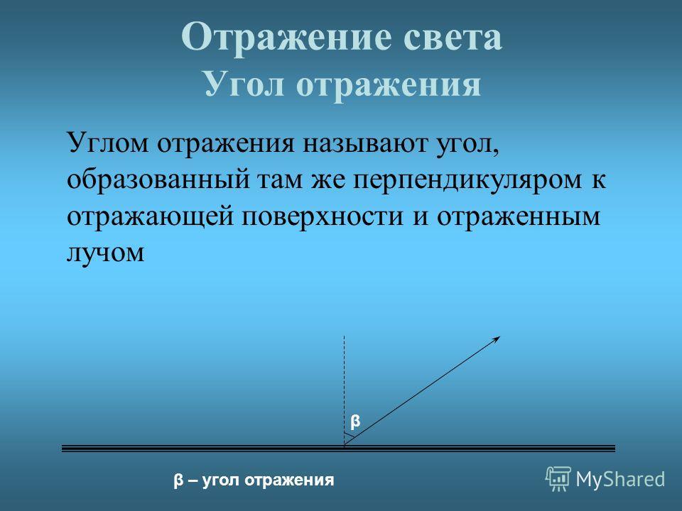 Отражение света Угол отражения Углом отражения называют угол, образованный там же перпендикуляром к отражающей поверхности и отраженным лучом β β – угол отражения