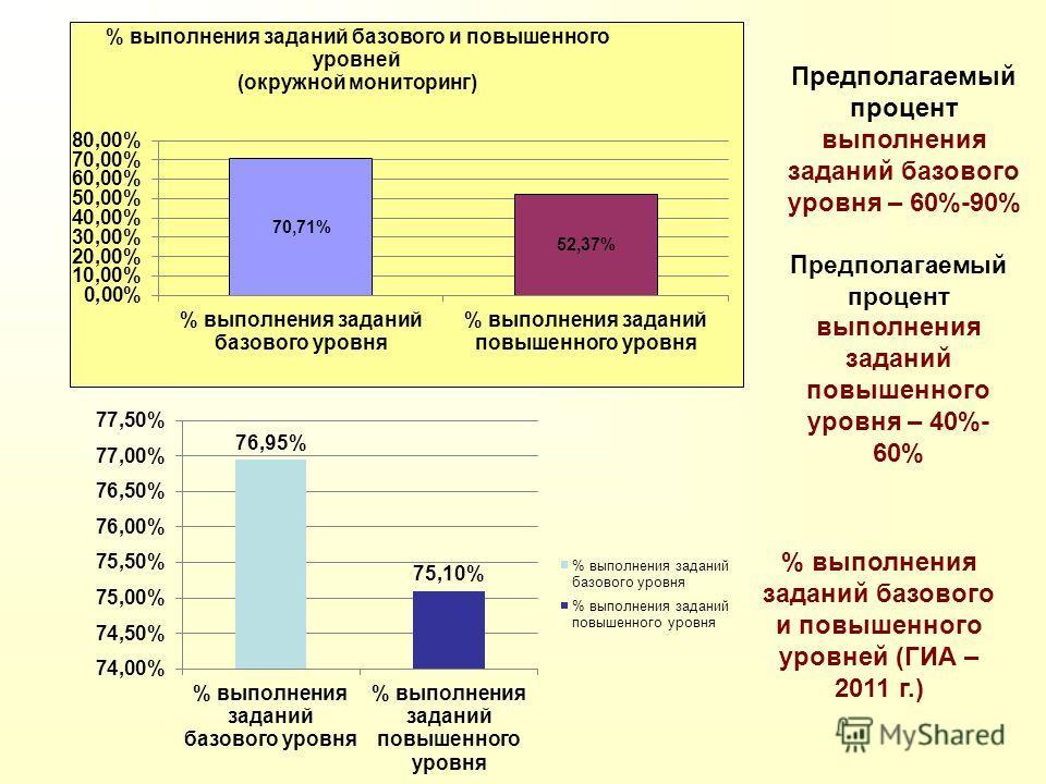Предполагаемый процент выполнения заданий базового уровня – 60%-90% Предполагаемый процент выполнения заданий повышенного уровня – 40%- 60% % выполнения заданий базового и повышенного уровней (ГИА – 2011 г.)