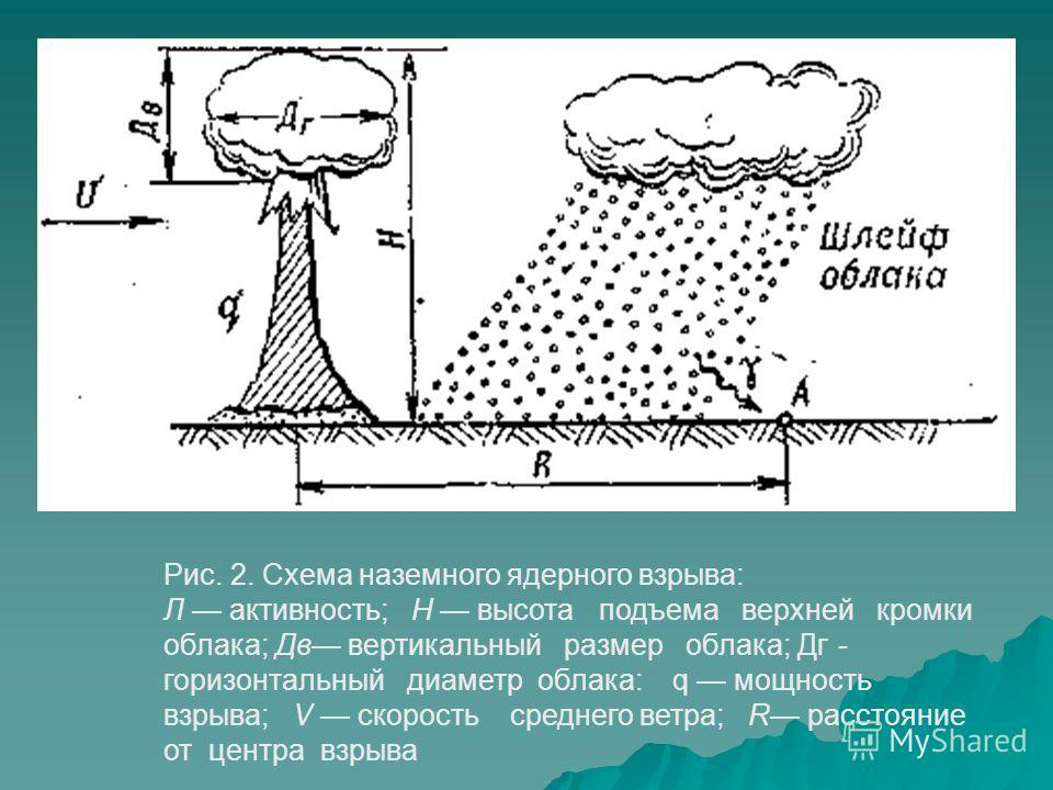 Продукты деления, выпадающие из облака взрыва, представляют собой первоначально смесь около 80 изотопов 35 химических элементов средней части периодической системы Д. И. Менделеева: от цинка ( 30) до гадолиния (64). Почти все образующиеся ядра изотоп