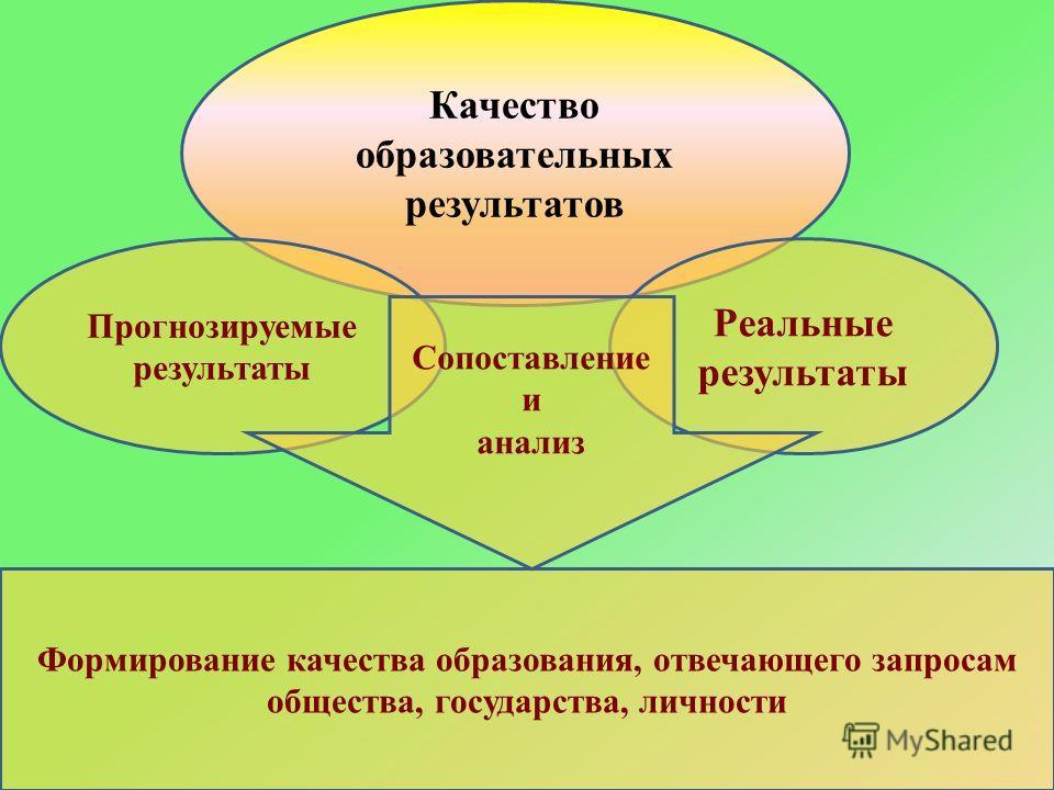 Качество образовательных результатов Прогнозируемые результаты Реальные результаты Формирование качества образования, отвечающего запросам общества, государства, личности Сопоставление и анализ